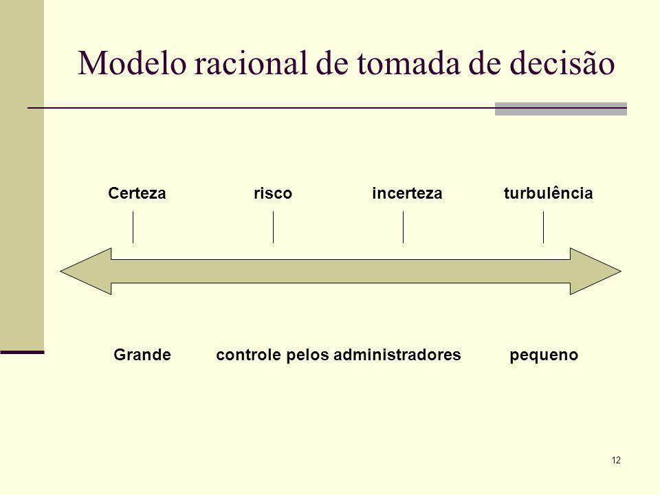 12 Modelo racional de tomada de decisão Certeza riscoincerteza turbulência Grande controle pelos administradorespequeno