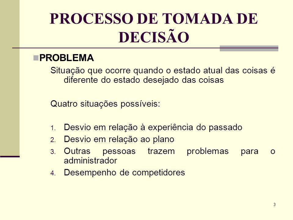 3 PROCESSO DE TOMADA DE DECISÃO PROBLEMA Situação que ocorre quando o estado atual das coisas é diferente do estado desejado das coisas Quatro situaçõ