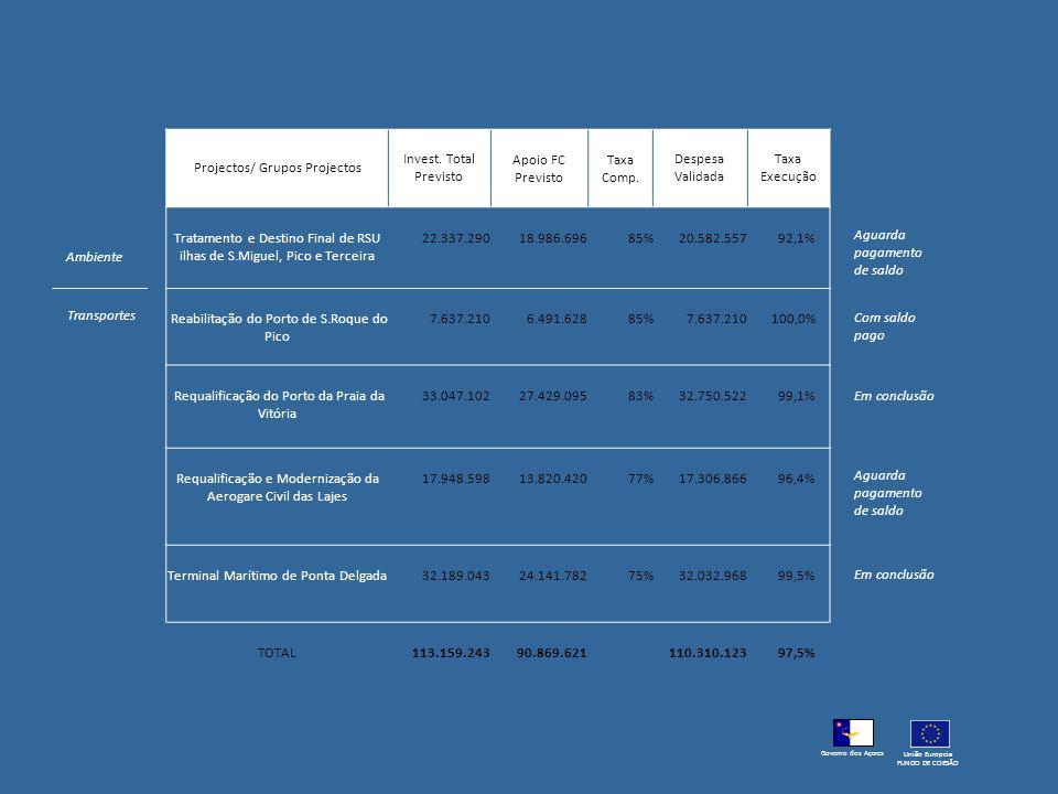 Projectos/ Grupos Projectos Invest. Total Previsto Apoio FC Previsto Taxa Comp. Despesa Validada Taxa Execução Tratamento e Destino Final de RSU ilhas