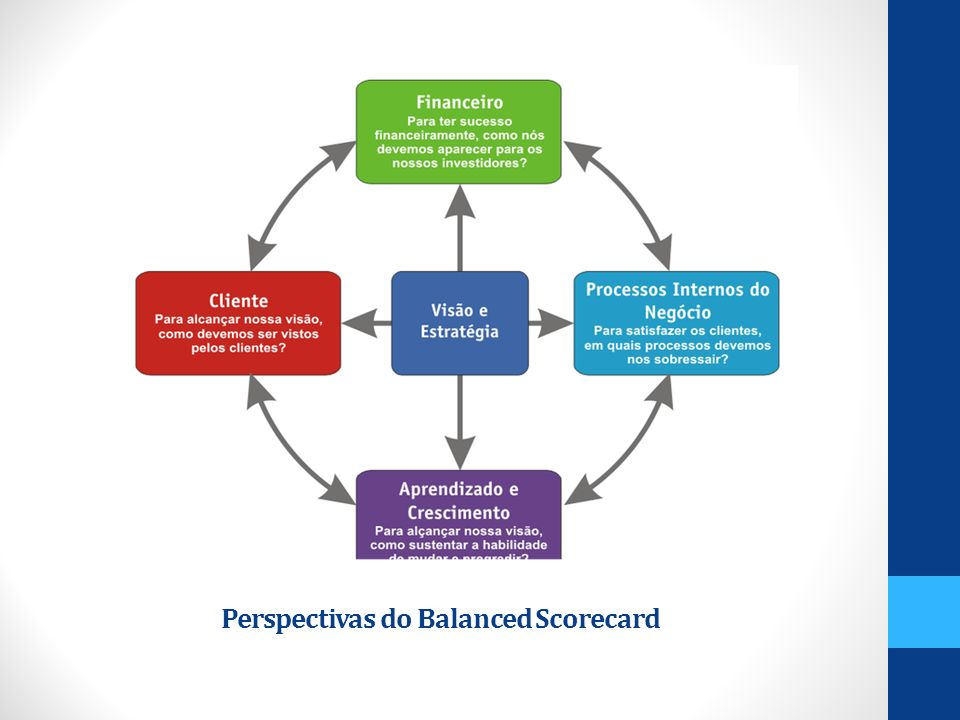 Perspectivas do Balanced Scorecard