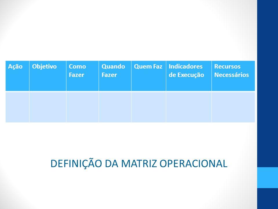 DEFINIÇÃO DA MATRIZ OPERACIONAL AçãoObjetivoComo Fazer Quando Fazer Quem FazIndicadores de Execução Recursos Necessários