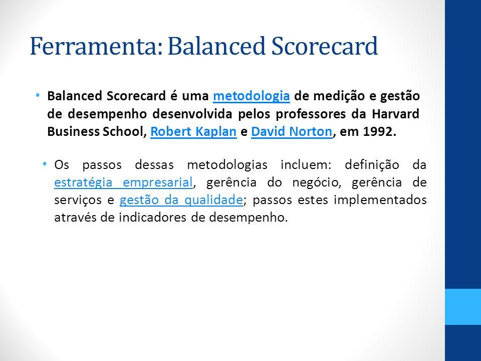 Ferramenta: Balanced Scorecard Balanced Scorecard é uma metodologia de medição e gestão de desempenho desenvolvida pelos professores da Harvard Business School, Robert Kaplan e David Norton, em 1992.metodologiaRobert KaplanDavid Norton Os passos dessas metodologias incluem: definição da estratégia empresarial, gerência do negócio, gerência de serviços e gestão da qualidade; passos estes implementados através de indicadores de desempenho.
