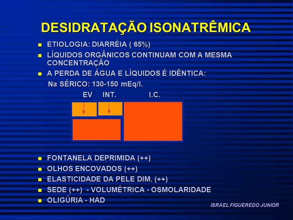 DESIDRATAÇÃO ISONATRÊMICA n ETIOLOGIA: DIARRÉIA ( 65%) n LÍQUIDOS ORGÂNICOS CONTINUAM COM A MESMA CONCENTRAÇÃO n A PERDA DE ÁGUA E LÍQUIDOS É IDÊNTICA: Na SÉRICO: 130-150 mEq/l.