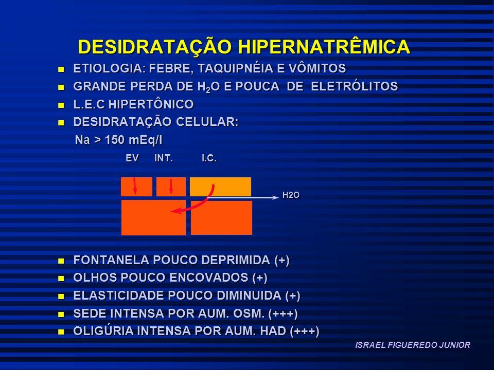 DESIDRATAÇÃO HIPERNATRÊMICA n ETIOLOGIA: FEBRE, TAQUIPNÉIA E VÔMITOS n GRANDE PERDA DE H 2 O E POUCA DE ELETRÓLITOS n L.E.C HIPERTÔNICO n DESIDRATAÇÃO CELULAR: Na > 150 mEq/l Na > 150 mEq/l EV INT.