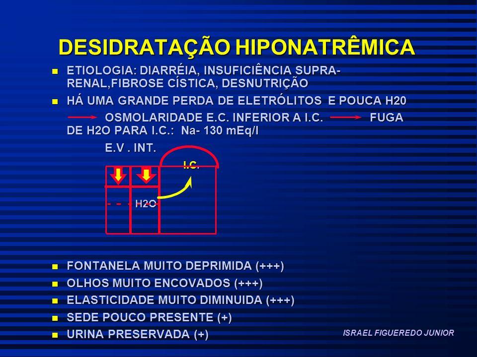 DESIDRATAÇÃO HIPONATRÊMICA n ETIOLOGIA: DIARRÉIA, INSUFICIÊNCIA SUPRA- RENAL,FIBROSE CÍSTICA, DESNUTRIÇÃO n HÁ UMA GRANDE PERDA DE ELETRÓLITOS E POUCA H20 OSMOLARIDADE E.C.