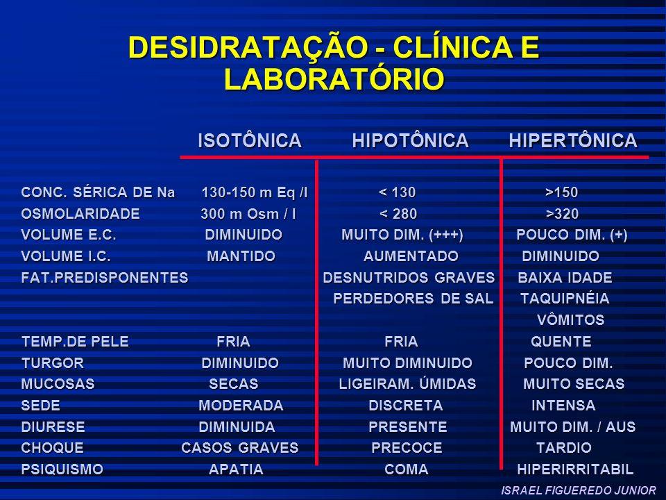 DESIDRATAÇÃO - CLÍNICA E LABORATÓRIO ISOTÔNICA HIPOTÔNICA HIPERTÔNICA ISOTÔNICA HIPOTÔNICA HIPERTÔNICA CONC. SÉRICA DE Na 130-150 m Eq /l 150 OSMOLARI