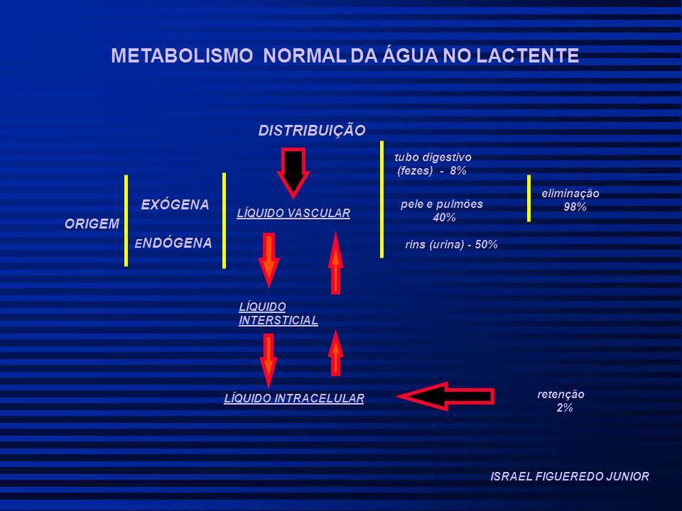 METABOLISMO NORMAL DA ÁGUA NO LACTENTE ORIGEM EXÓGENA E NDÓGENA DISTRIBUIÇÃO LÍQUIDO VASCULAR LÍQUIDO INTERSTICIAL LÍQUIDO INTRACELULAR tubo digestivo (fezes) - 8% pele e pulmões 40% rins (urina) - 50% eliminação 98% retenção 2% ISRAEL FIGUEREDO JUNIOR