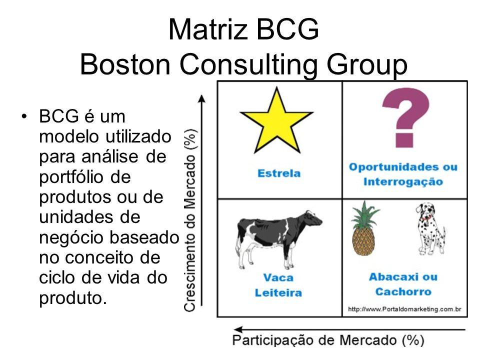 Matriz BCG Boston Consulting Group BCG é um modelo utilizado para análise de portfólio de produtos ou de unidades de negócio baseado no conceito de ciclo de vida do produto.
