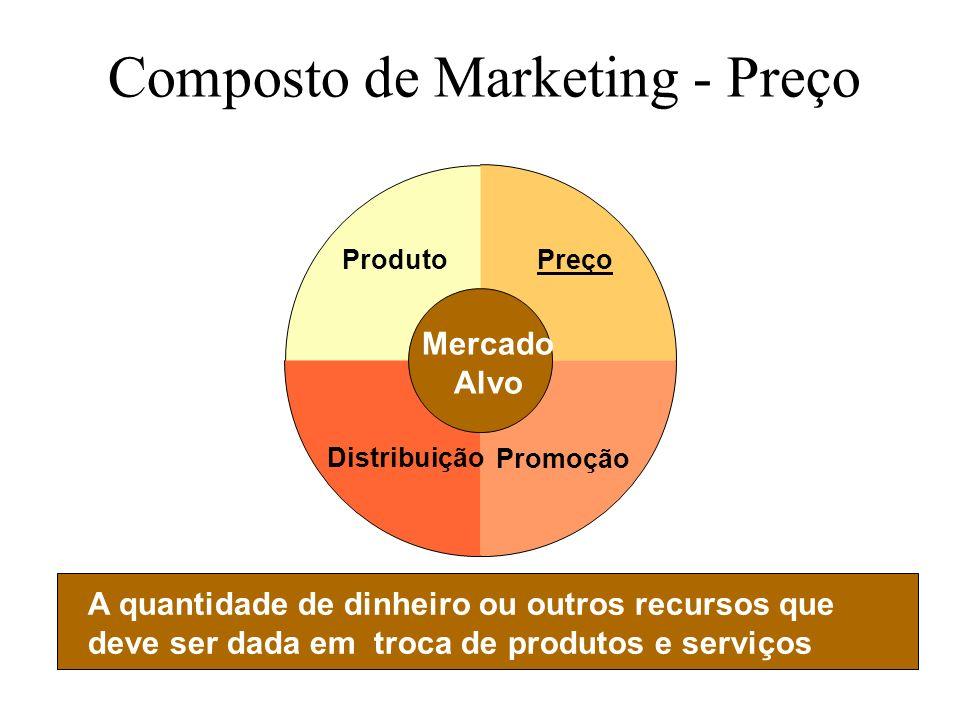 Slide 1-8 Composto de Marketing - Preço A quantidade de dinheiro ou outros recursos que deve ser dada em troca de produtos e serviços Preço Promoção Distribuição Produto Mercado Alvo