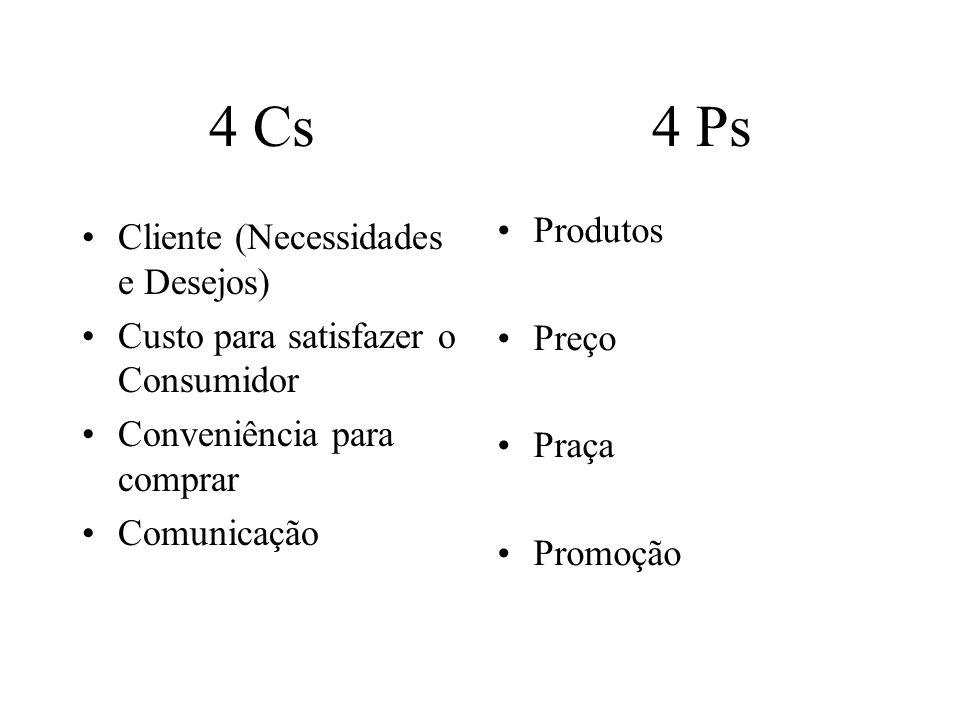 4 Cs 4 Ps Cliente (Necessidades e Desejos) Custo para satisfazer o Consumidor Conveniência para comprar Comunicação Produtos Preço Praça Promoção