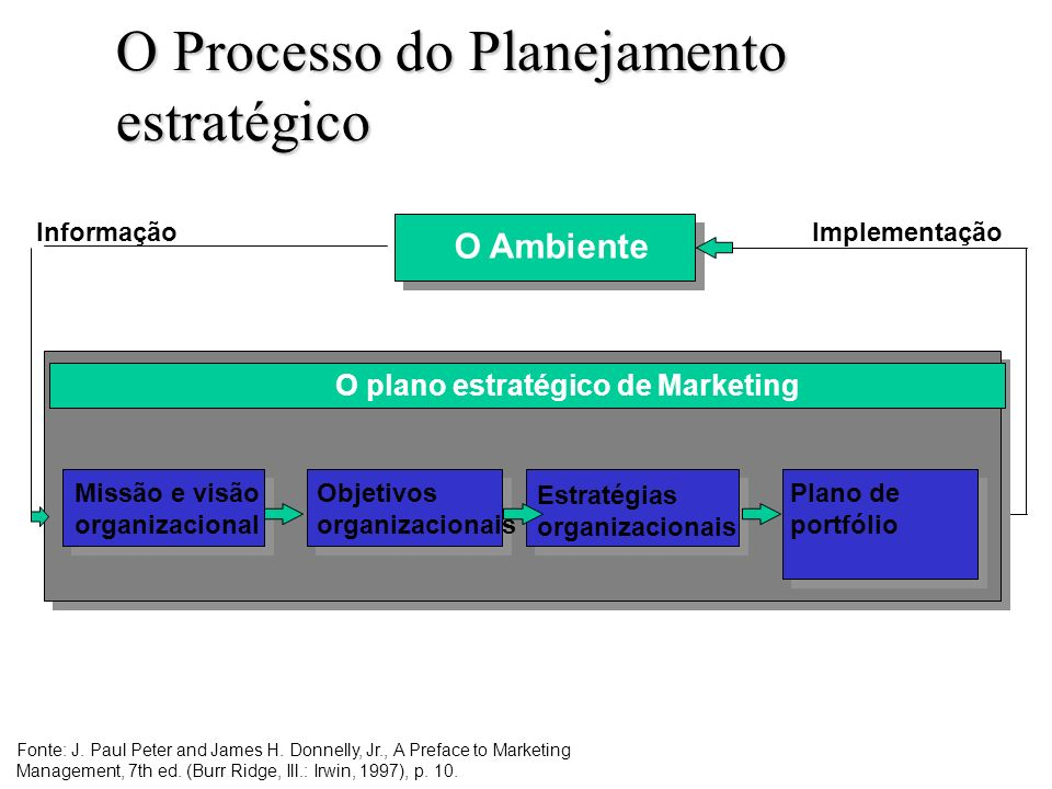 O Processo do Planejamento estratégico Figura 4.1 Missão e visão organizacional Objetivos organizacionais Estratégias organizacionais Plano de portfólio O plano estratégico de Marketing O Ambiente InformaçãoImplementação Fonte: J.