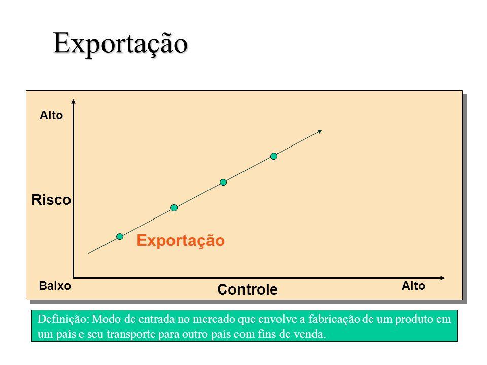 Exportação Slide 3-5 Definição: Modo de entrada no mercado que envolve a fabricação de um produto em um país e seu transporte para outro país com fins de venda.