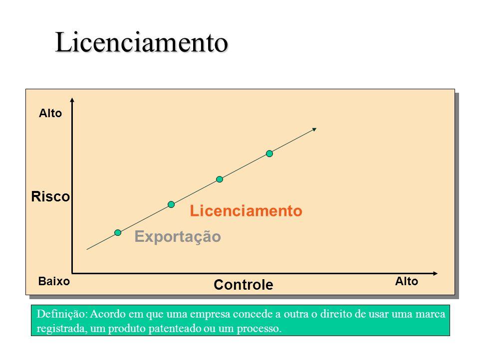 Licenciamento Slide 3-6 Definição: Acordo em que uma empresa concede a outra o direito de usar uma marca registrada, um produto patenteado ou um processo.