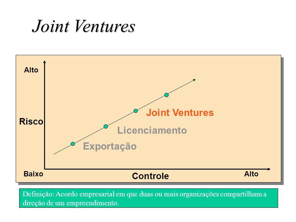 Joint Ventures Slide 3-7 Definição: Acordo empresarial em que duas ou mais organizações compartilham a direção de um empreendimento.