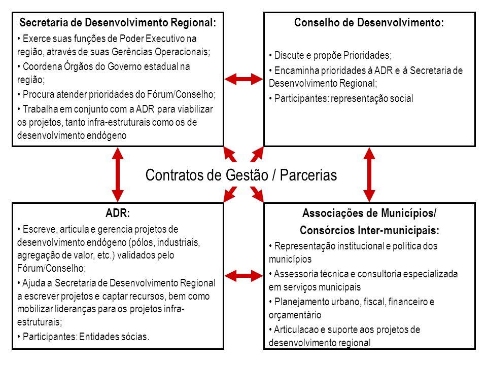 Conselho de Desenvolvimento: Discute e propõe Prioridades; Encaminha prioridades à ADR e à Secretaria de Desenvolvimento Regional; Participantes: repr