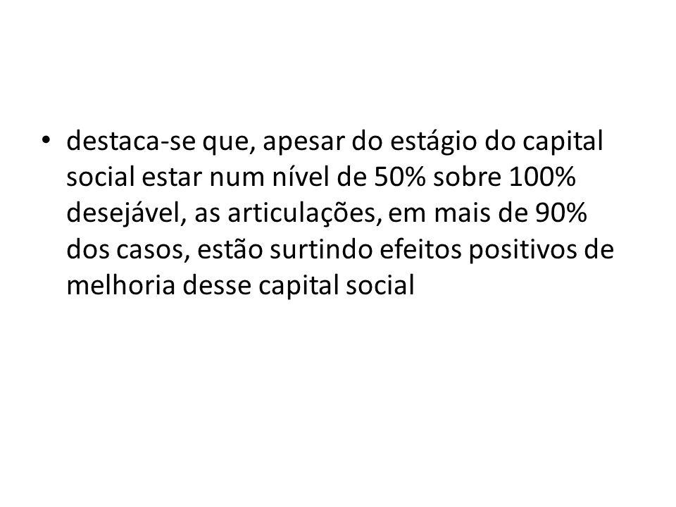 destaca-se que, apesar do estágio do capital social estar num nível de 50% sobre 100% desejável, as articulações, em mais de 90% dos casos, estão surt