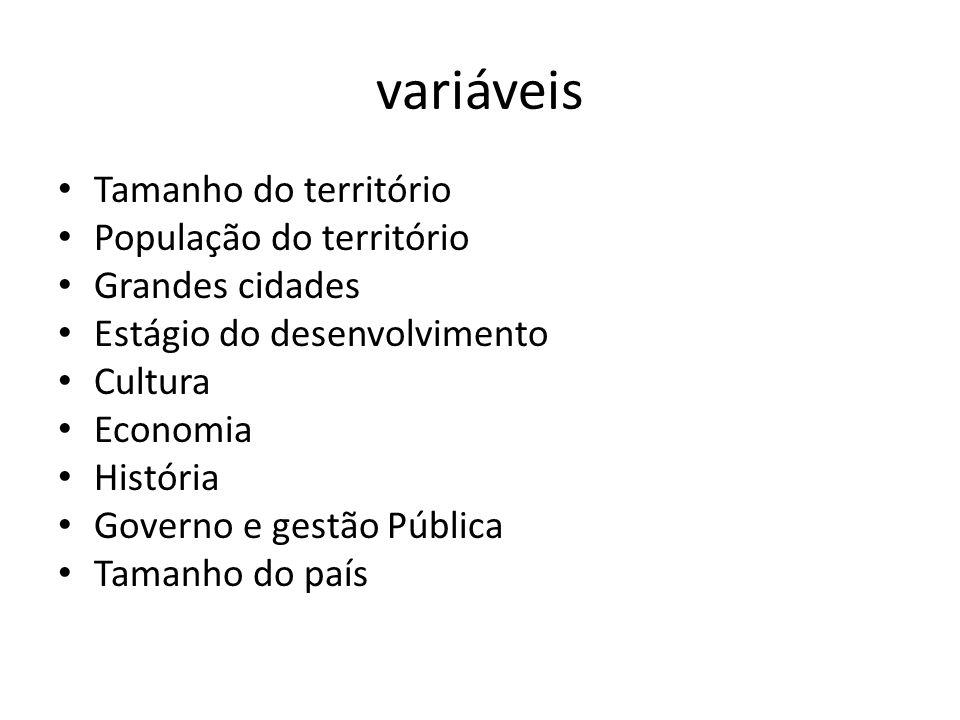 variáveis Tamanho do território População do território Grandes cidades Estágio do desenvolvimento Cultura Economia História Governo e gestão Pública