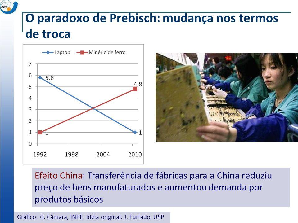 O paradoxo de Prebisch: mudança nos termos de troca Efeito China: Transferência de fábricas para a China reduziu preço de bens manufaturados e aumentou demanda por produtos básicos Gráfico: G.
