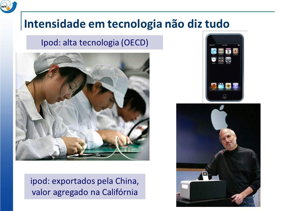 Intensidade em tecnologia não diz tudo Ipod: alta tecnologia (OECD) ipod: exportados pela China, valor agregado na Califórnia