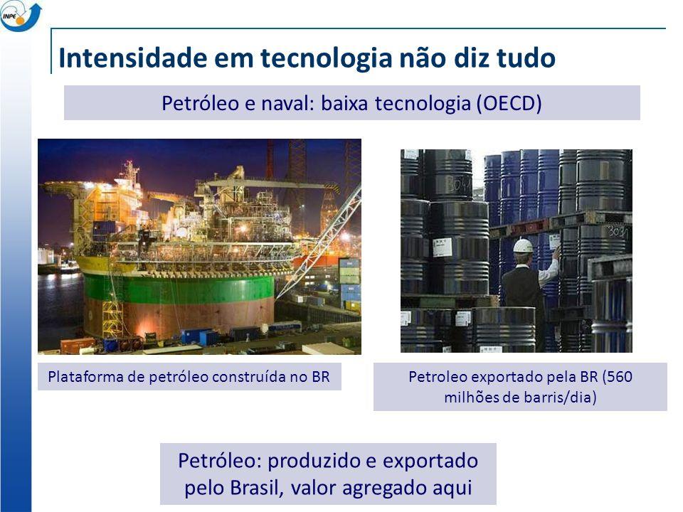 Intensidade em tecnologia não diz tudo Petróleo e naval: baixa tecnologia (OECD) Plataforma de petróleo construída no BR Petróleo: produzido e exporta