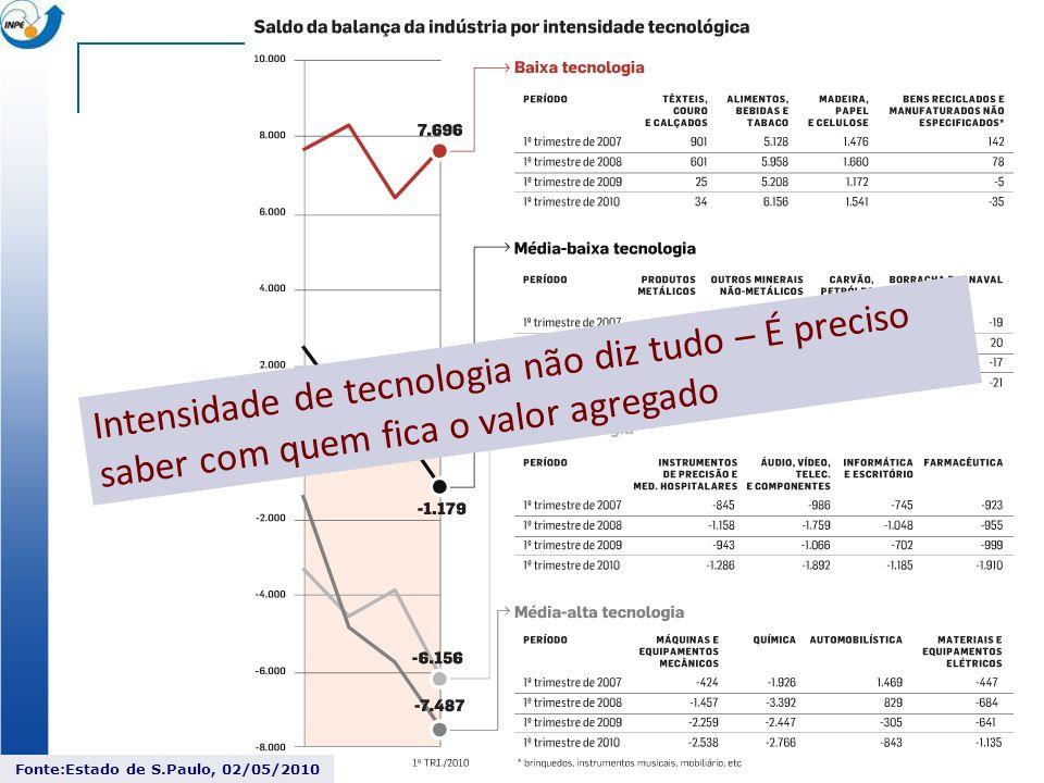 Intensidade de tecnologia não diz tudo – É preciso saber com quem fica o valor agregado Fonte:Estado de S.Paulo, 02/05/2010