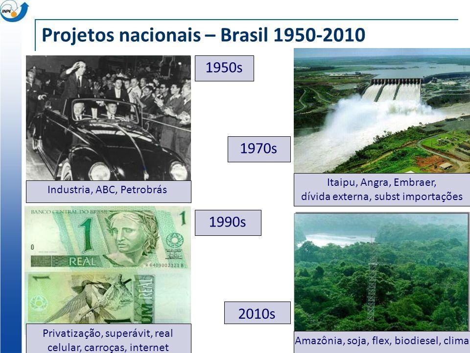 Projetos nacionais – Brasil 1950-2010 1950s 1970s 1990s 2010s Industria, ABC, Petrobrás Privatização, superávit, real celular, carroças, internet Amaz