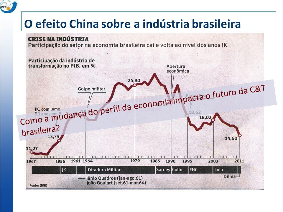 O efeito China sobre a indústria brasileira Como a mudança do perfil da economia impacta o futuro da C&T brasileira?