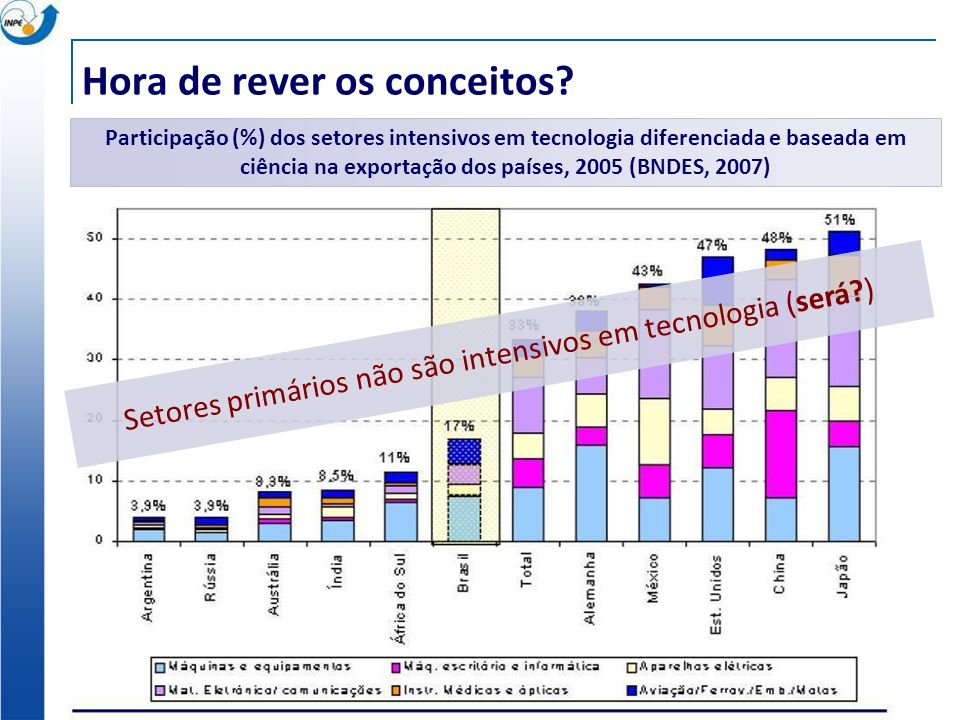 Participação (%) dos setores intensivos em tecnologia diferenciada e baseada em ciência na exportação dos países, 2005 (BNDES, 2007) Setores primários não são intensivos em tecnologia (será?) Hora de rever os conceitos?