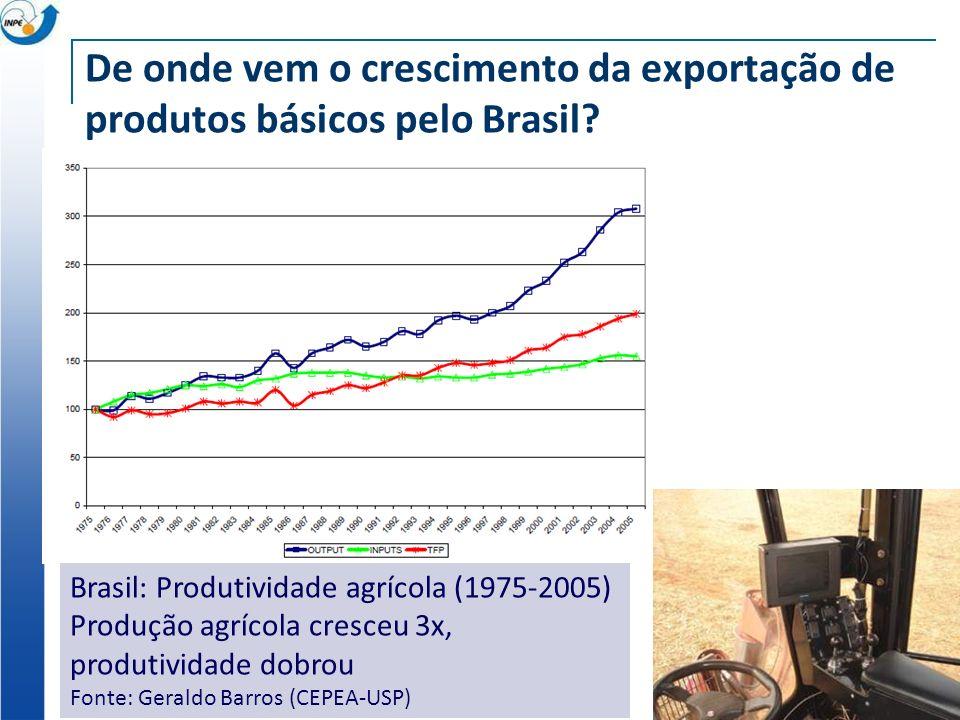 De onde vem o crescimento da exportação de produtos básicos pelo Brasil? Brasil: Produtividade agrícola (1975-2005) Produção agrícola cresceu 3x, prod