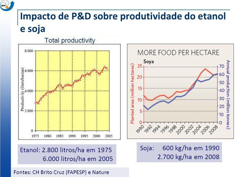 Impacto de P&D sobre produtividade do etanol e soja Fontes: CH Brito Cruz (FAPESP) e Nature Etanol: 2.800 litros/ha em 1975 6.000 litros/ha em 2005 Soja: 600 kg/ha em 1990 2.700 kg/ha em 2008