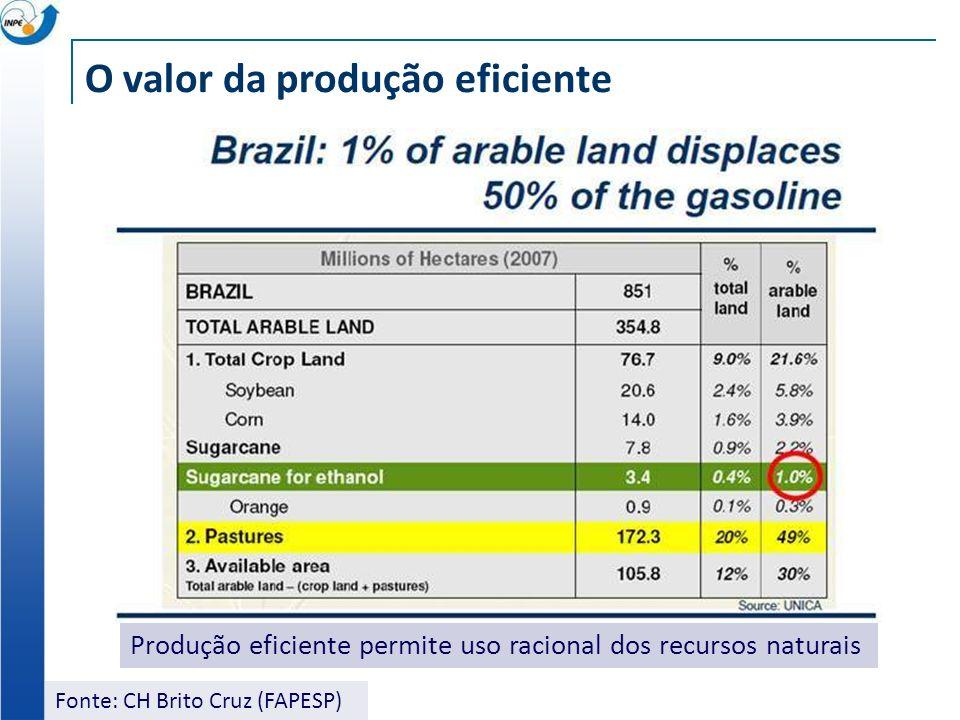 Fonte: CH Brito Cruz (FAPESP) O valor da produção eficiente Produção eficiente permite uso racional dos recursos naturais
