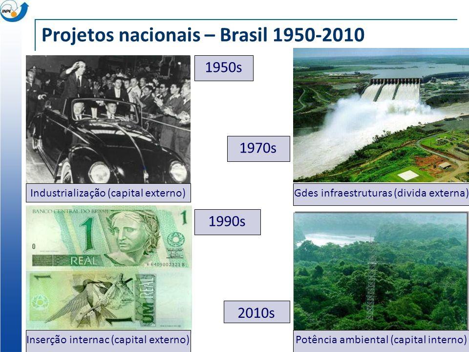 Projetos nacionais – Brasil 1950-2010 1950s 1970s 1990s 2010s Industrialização (capital externo)Gdes infraestruturas (divida externa) Inserção internac (capital externo)Potência ambiental (capital interno)