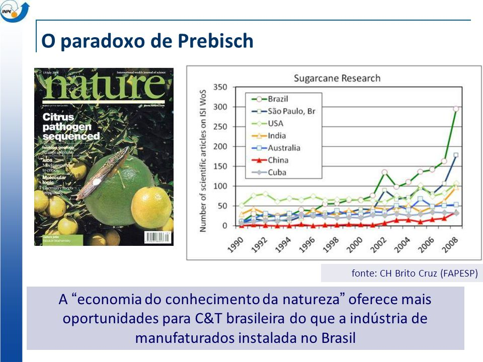 O paradoxo de Prebisch fonte: CH Brito Cruz (FAPESP) A economia do conhecimento da natureza oferece mais oportunidades para C&T brasileira do que a indústria de manufaturados instalada no Brasil