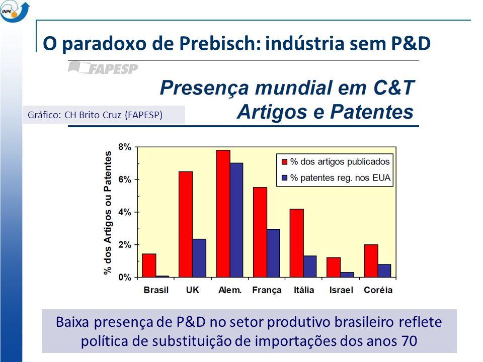 O paradoxo de Prebisch: indústria sem P&D Gráfico: CH Brito Cruz (FAPESP) Baixa presença de P&D no setor produtivo brasileiro reflete política de substituição de importações dos anos 70