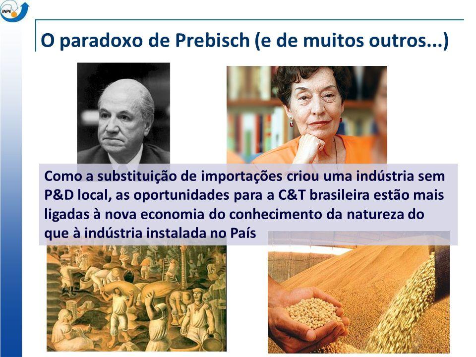 O paradoxo de Prebisch (e de muitos outros...) Como a substituição de importações criou uma indústria sem P&D local, as oportunidades para a C&T brasi