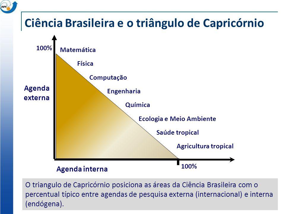 Ciência Brasileira e o triângulo de Capricórnio Agenda externa Ecologia e Meio Ambiente Engenharia Agricultura tropical Química Saúde tropical Matemát