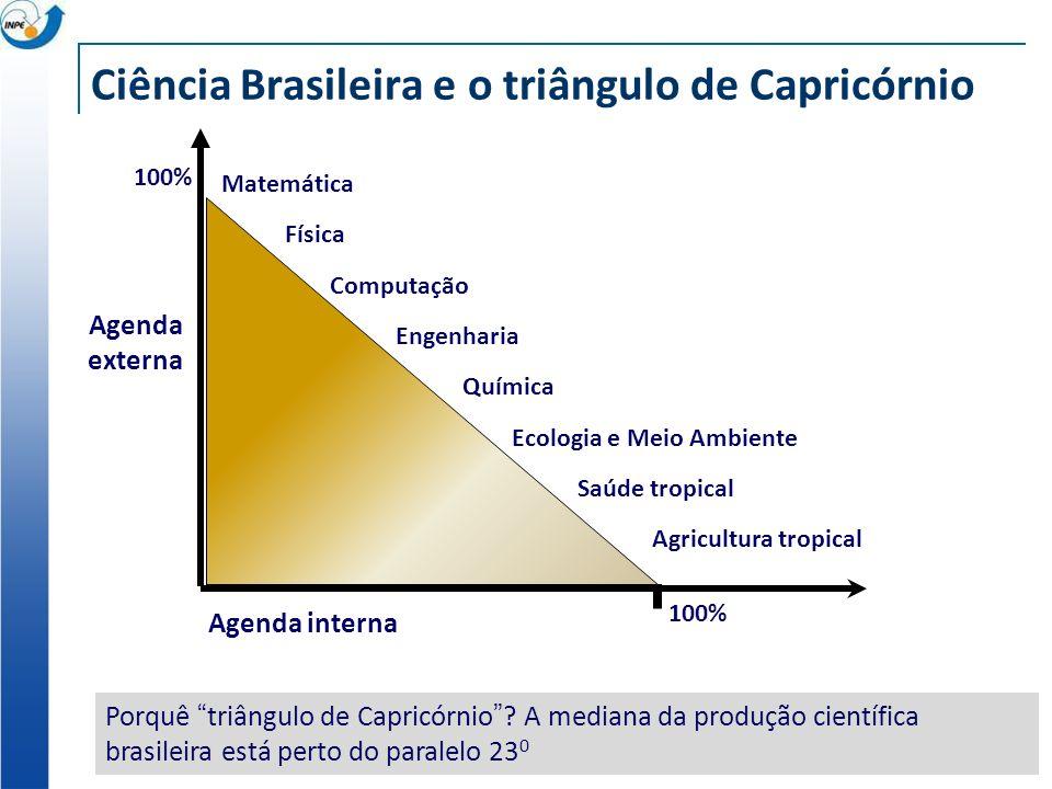 Ciência Brasileira e o triângulo de Capricórnio Agenda externa Ecologia e Meio Ambiente Engenharia Agricultura tropical Química Saúde tropical Matemática Física Computação Agenda interna 100% Porquê triângulo de Capricórnio.