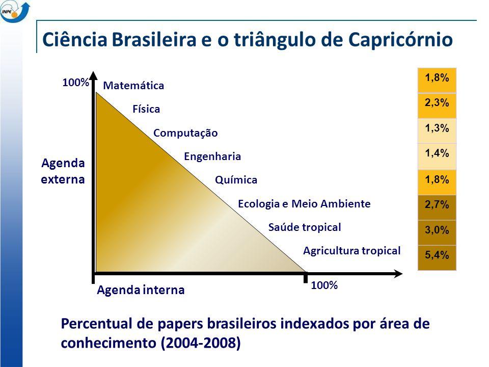 Ciência Brasileira e o triângulo de Capricórnio Agenda externa Percentual de papers brasileiros indexados por área de conhecimento (2004-2008) 1,8% 2,3% 1,3% 1,4% 1,8% 2,7% 3,0% 5,4% Ecologia e Meio Ambiente Engenharia Agricultura tropical Química Saúde tropical Matemática Física Computação Agenda interna 100%