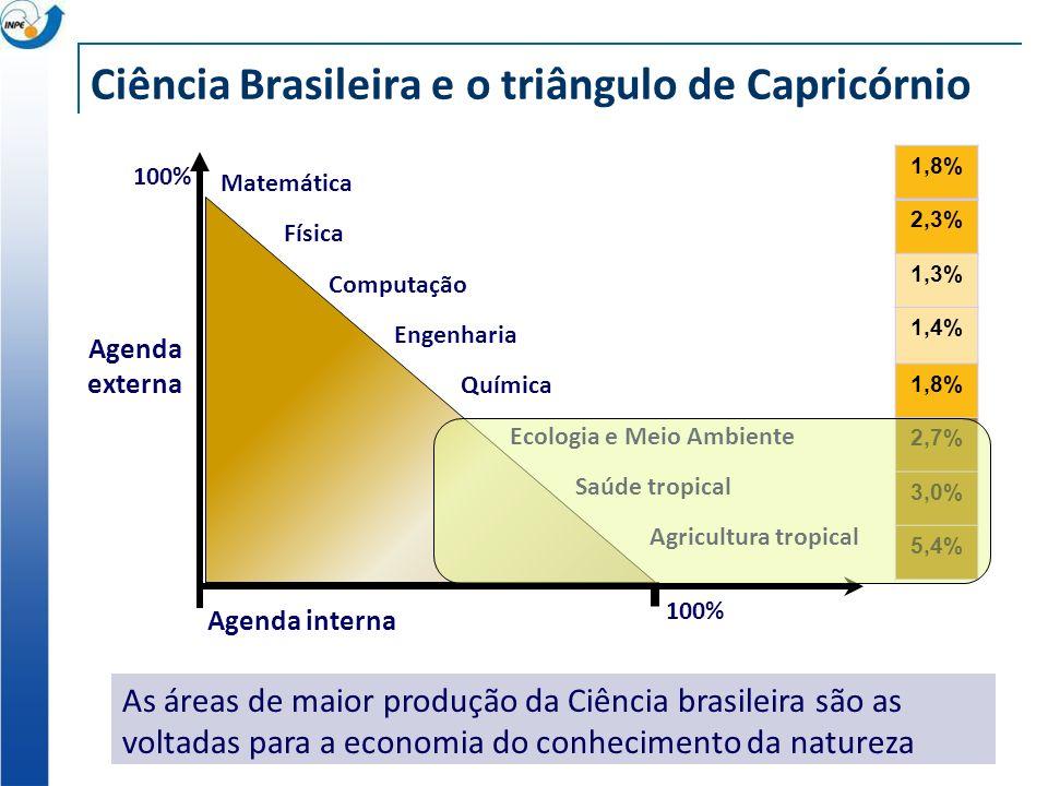Ciência Brasileira e o triângulo de Capricórnio Agenda externa 1,8% 2,3% 1,3% 1,4% 1,8% 2,7% 3,0% 5,4% Ecologia e Meio Ambiente Engenharia Agricultura tropical Química Saúde tropical Matemática Física Computação Agenda interna 100% As áreas de maior produção da Ciência brasileira são as voltadas para a economia do conhecimento da natureza