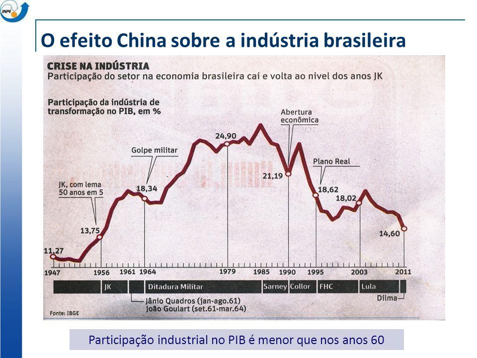 O efeito China sobre as exportações do Brasil Déficit crescente em setores intensivos em tecnologia: máquinas, informática, eletrônicos, aviação, instrumentos.