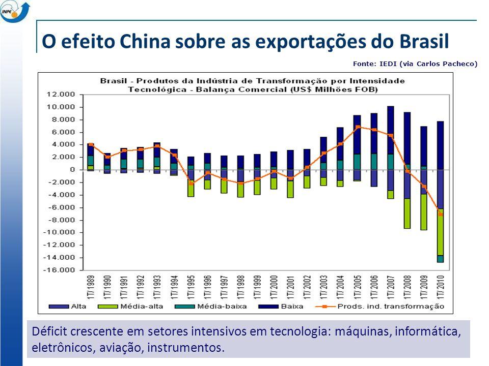 O efeito China sobre as exportações do Brasil Déficit crescente em setores intensivos em tecnologia: máquinas, informática, eletrônicos, aviação, inst