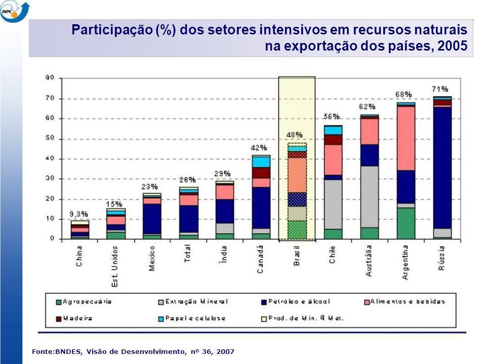 Participação (%) dos setores intensivos em tecnologia diferenciada e baseada em ciência na exportação dos países, 2005