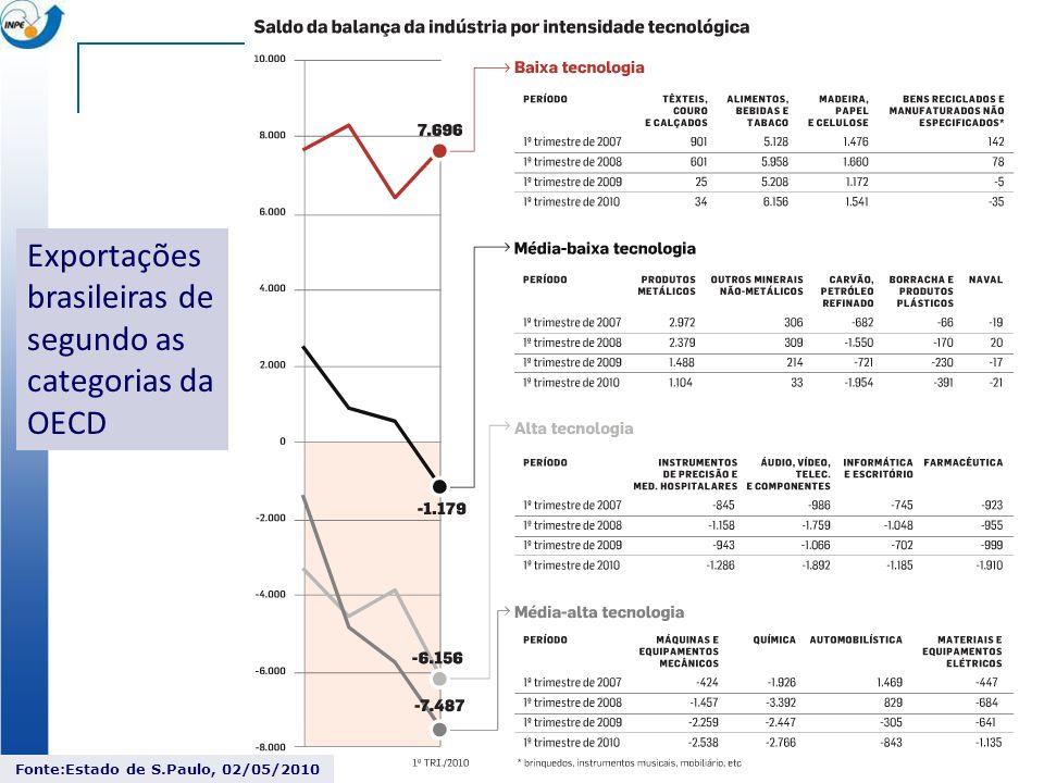 Exportações brasileiras de segundo as categorias da OECD Fonte:Estado de S.Paulo, 02/05/2010