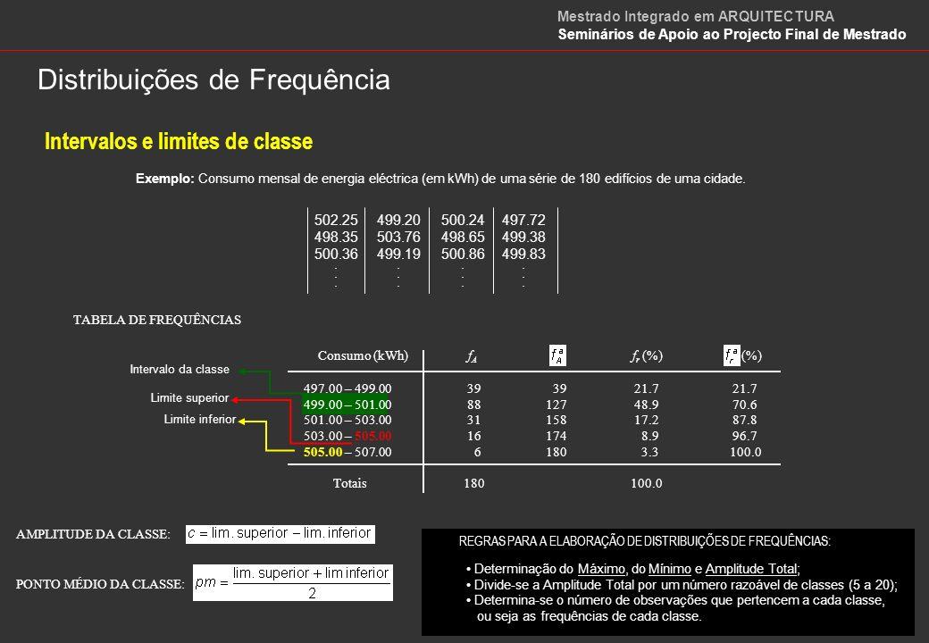 Histogramas e Polígonos de Frequência HISTOGRAMAS DE FREQUÊNCIAS ABSOLUTAS E RELATIVAS E POLÍGONO DE FREQUÊNCIAS ABSOLUTAS Consumo (kWh) POLÍGONO DE FREQUÊNCIAS RELATIVAS ACUMULADAS Consumo (kWh) Mestrado Integrado em ARQUITECTURA Seminários de Apoio ao Projecto Final de Mestrado