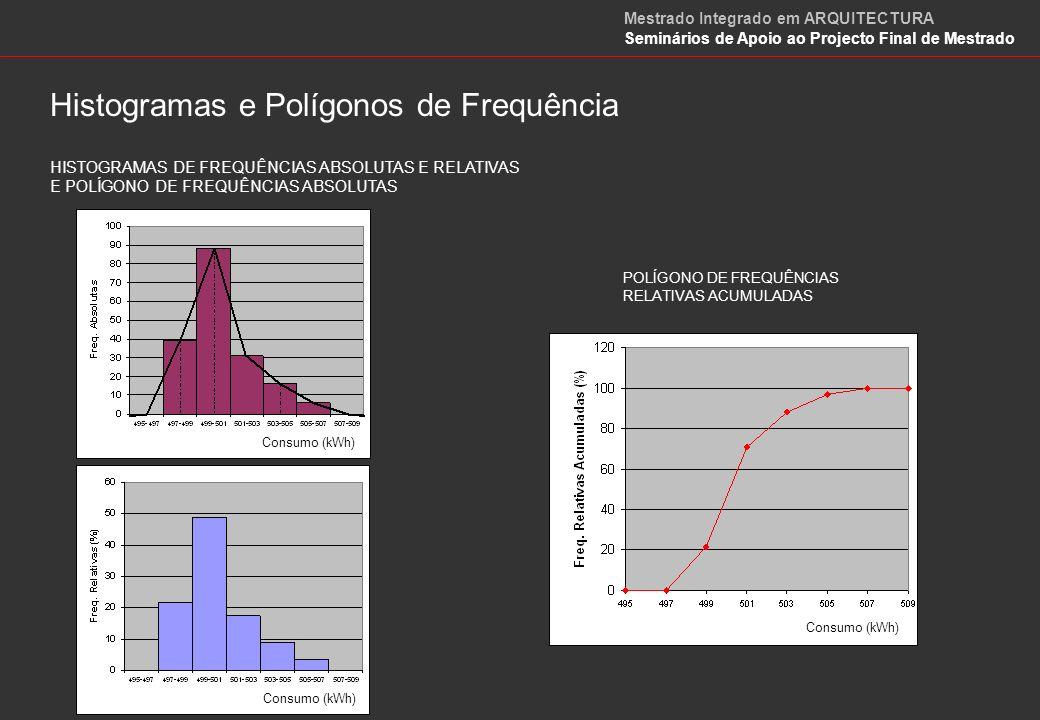 Curvas de Frequência Mestrado Integrado em ARQUITECTURA Seminários de Apoio ao Projecto Final de Mestrado