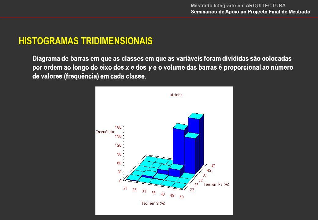 DIAGRAMAS DE DISPERSÃO Representação gráfica que permite estudar o comportamento conjunto de duas variáveis.