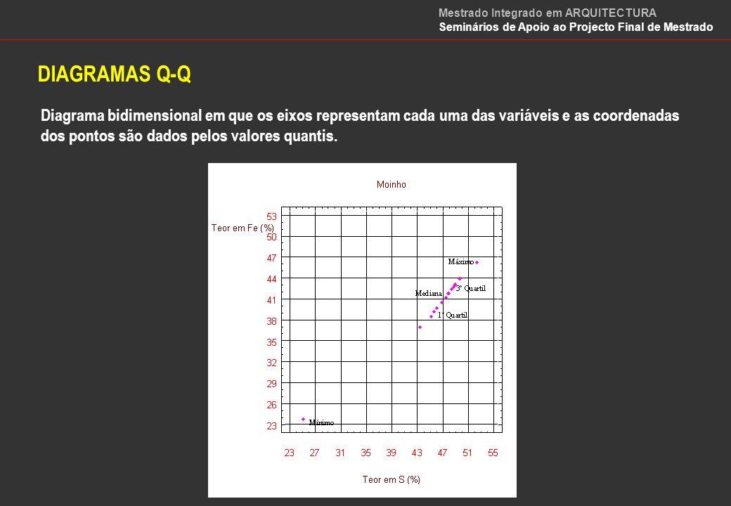 MEDIDAS DE ASSOCIAÇÃO Covariância Propriedades Cov(X, Y) = Cov(Y, X) Cov(a+bX, c+dY) = bd Cov(X, Y) Cov(X, -Y) = -Cov(X,Y) Cov(X, X) = Var(X) Cov(X, c) = 0 Mestrado Integrado em ARQUITECTURA Seminários de Apoio ao Projecto Final de Mestrado