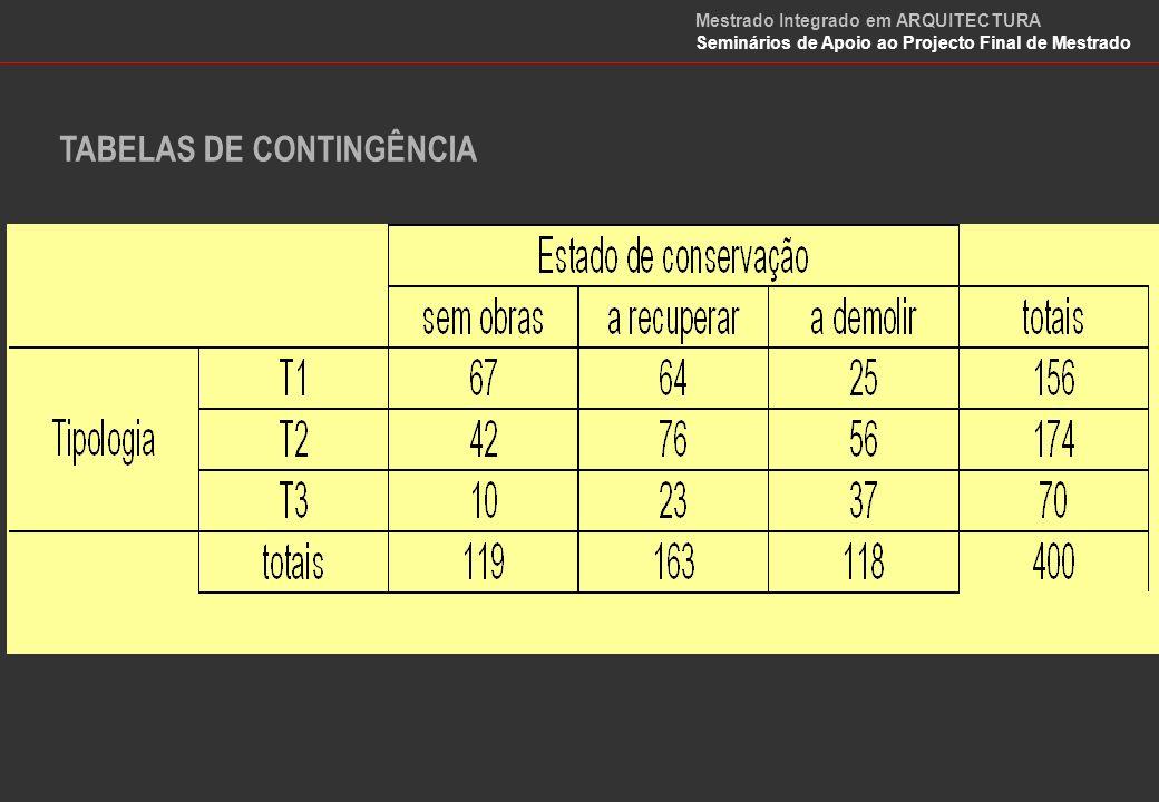 TABELAS DE CONTINGÊNCIA Medida da independência As variáveis estão próximas da independência quando 2 for próximo de zero.