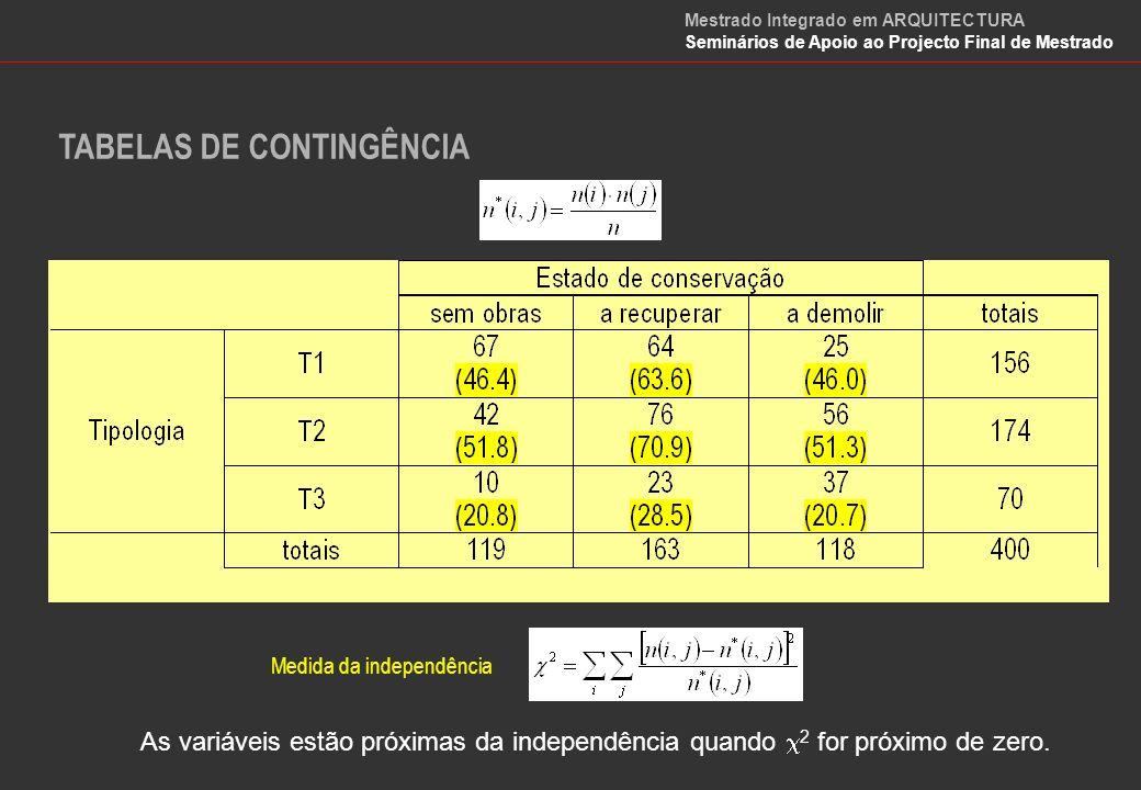 TABELAS DE CONTINGÊNCIA – Medidas de associação Quadrado da contingência Coeficiente de contingência Mestrado Integrado em ARQUITECTURA Seminários de Apoio ao Projecto Final de Mestrado