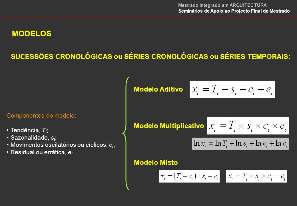 MODELOS Modelo Logístico x i – população no início do período i r – taxa de crescimento k – capacidade de carga do sistema a ser estudado.